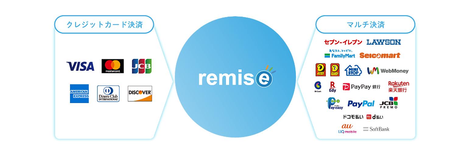 WooCommerce ルミーズ (Remise) 決済プラグイン 認証キー